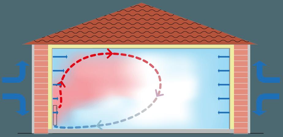 Chauffage par radiateurs : la convection