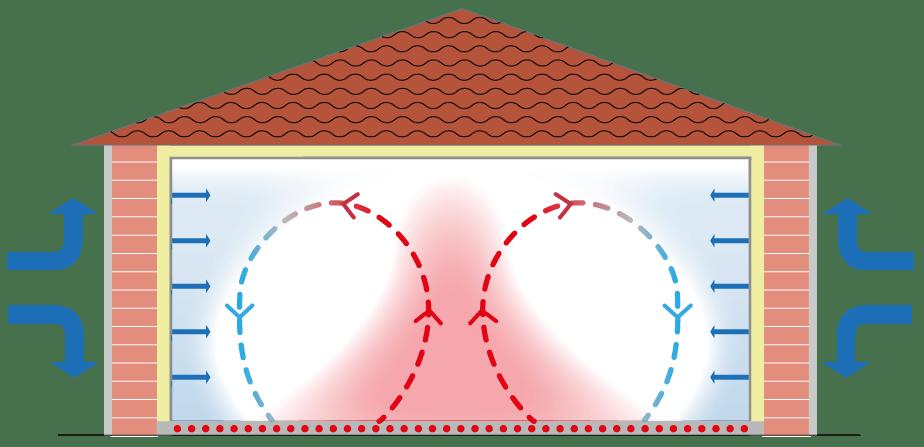 Le chauffage par le sol